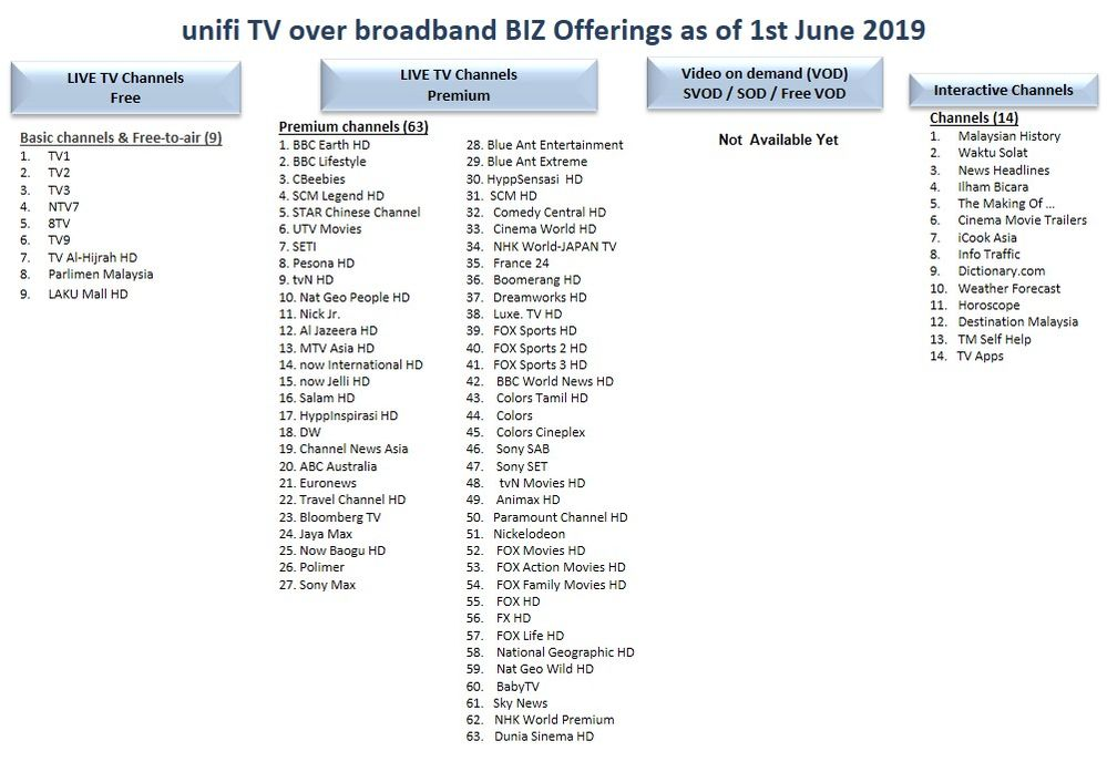 Solved: unifi Community - Unifi TV Offerings as of June 2019
