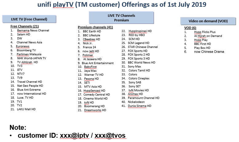 unifi Community - unifi TV Channel Offerings as at July 2019
