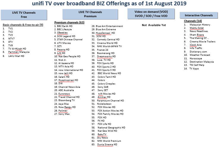 unifi Community - unifi TV Channel Offerings as at August