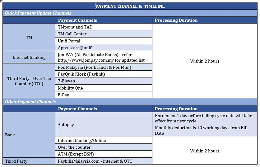 Payment Channels timeline.JPG